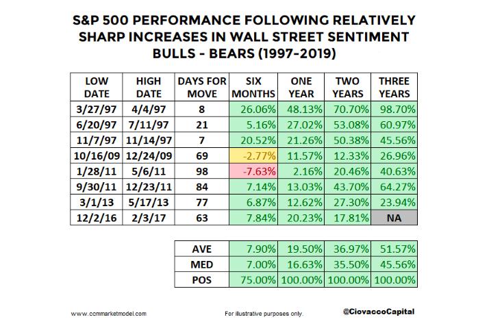 bullish investor sentiment bulls high history stock market returns image