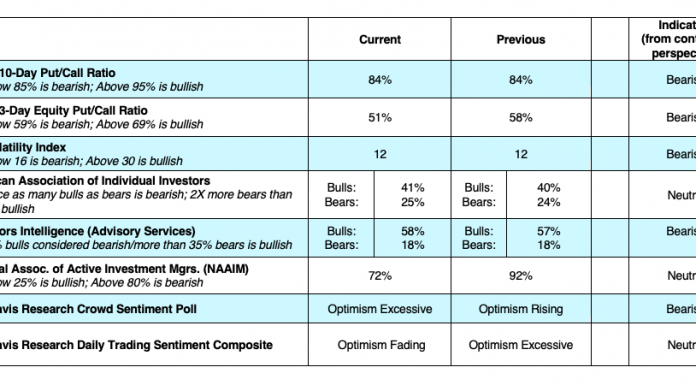 cboe options trading indicators vix put call bearish investing analysis november 18