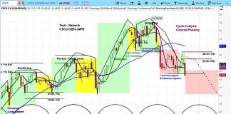 cisco systems stock price forecast lower bearish correction csco investing image
