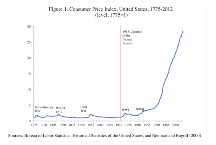consumer price index united states history years 1775 through 2012 image inflation