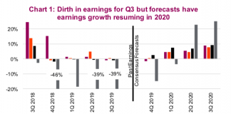 corporate earnings forecasts us europe asia strong growth year 2020 chart image