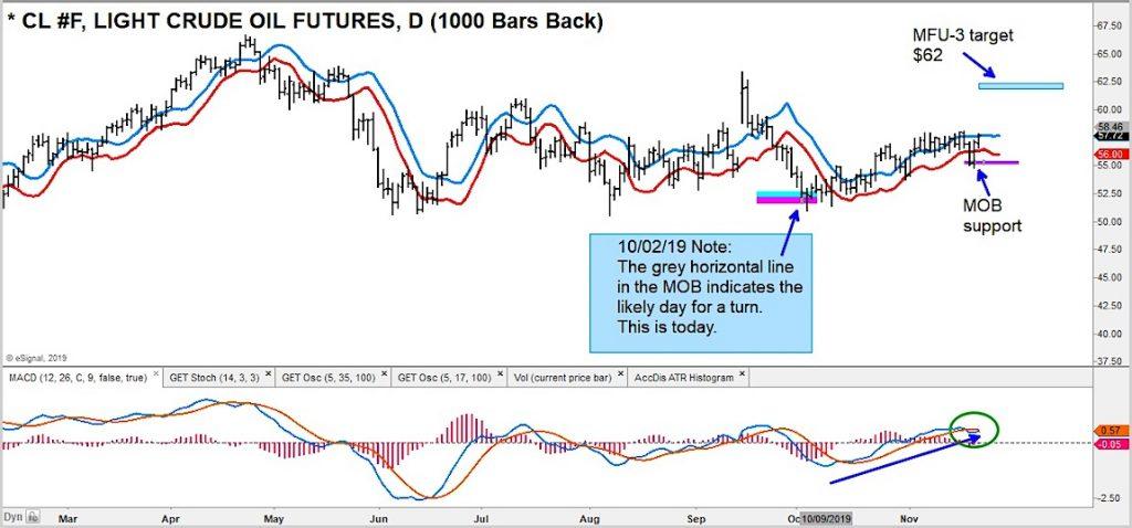 crude oil futures 62 price target trading image analysis month november