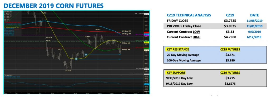 december corn futures trading analysis rally chart
