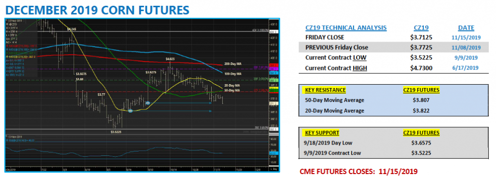 december corn futures trading chart analysis decline moving averages
