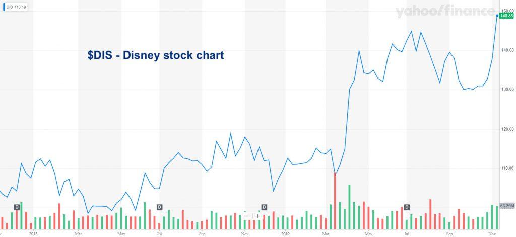 disney stock price rally higher corporate buybacks investing image november 13