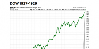 dow jones industrial average year 1929 super cycle top bubble chart investing image