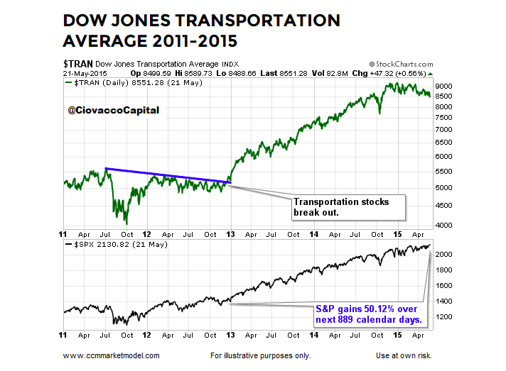 dow jones transportation average breakout years 2012 2013 bullish signal stock market