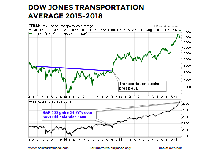 dow jones transportation average breakout 2016 stock market chart image
