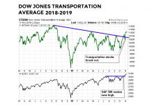 dow jones transportation average breakout year 2019 chart stock market bullish forecast