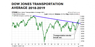 dow jones transportation average breakout year 2019 chart stock market bullish forecast