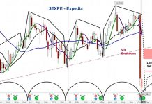 expedia stock price bottom expe trading chart outlook november investing