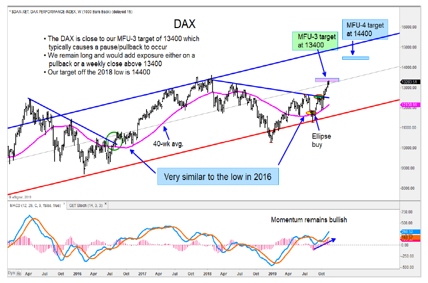 german dax stock market index price targets year end investing chart image