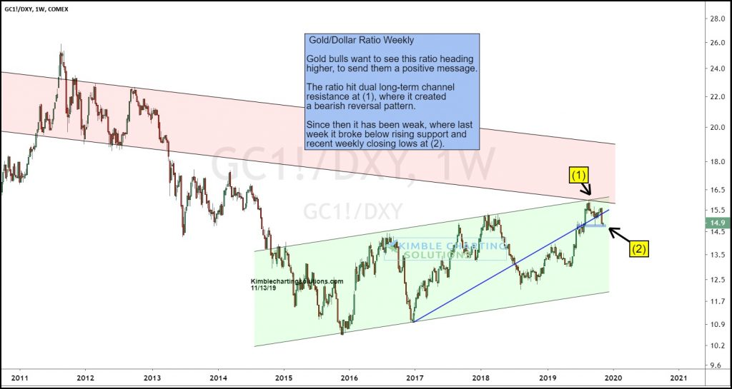gold dollar ratio break down lower correction chart image investing news november 14