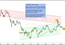 gold dollar ratio break down lower correction chart image investing news november 14
