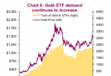 gold etf demand tons rising price pressure higher image