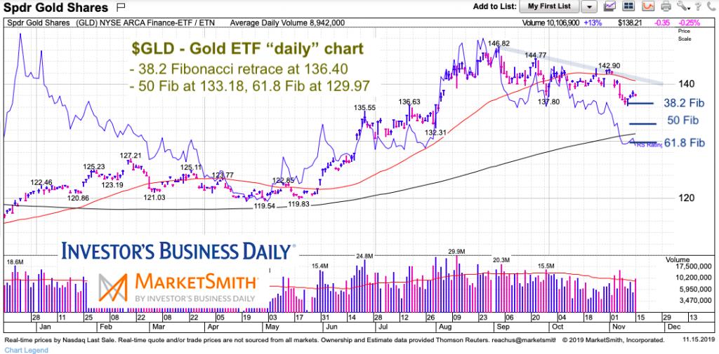 gold etf price chart analysis correction lows november 15 2019