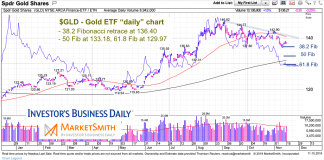 gold etf price chart analysis correction lows november 15 2019