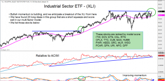 industrials sector stock market bullish analysis chart image november 5 investing