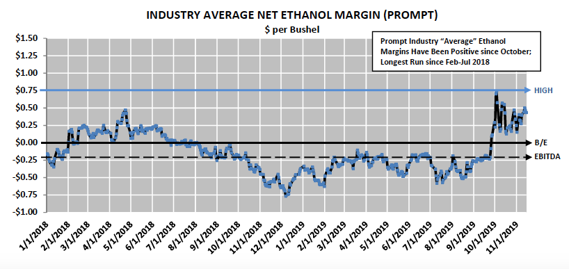 industry average net ethanol margins month by month year 2019 corn market chart