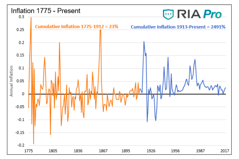 inflation chart history 1775 to present day analysis
