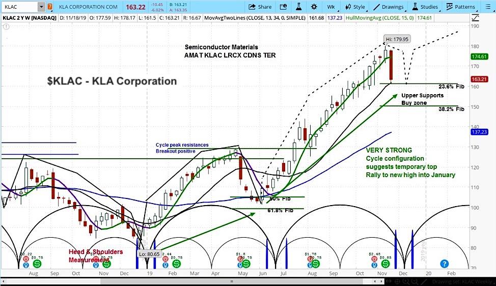 klac stock analysis forecast kla corporation semiconductors outlook november december