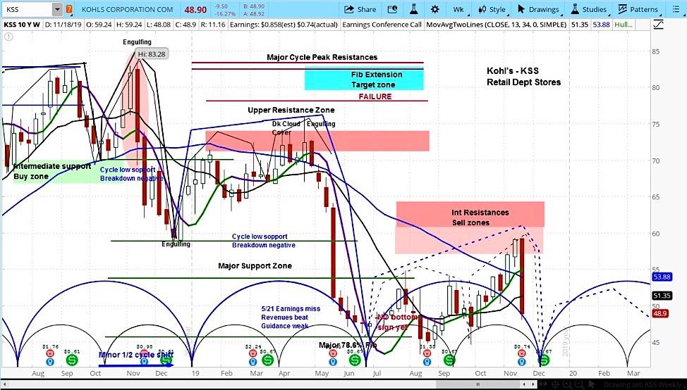 kohls stock chart investing forecast lower bearish decline kss price targets december