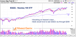 nasdaq 100 qqq etf bullish breakout resistance for investors watch november 1 2019