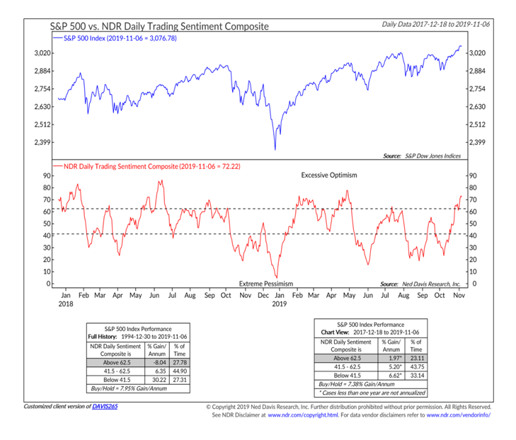 ndr trading sentiment chart analysis november 8 investing image - ned davis research