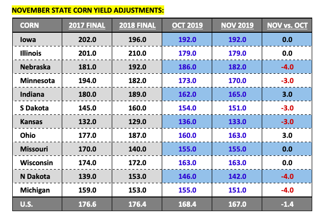 november corn yield estimates by state - us news image