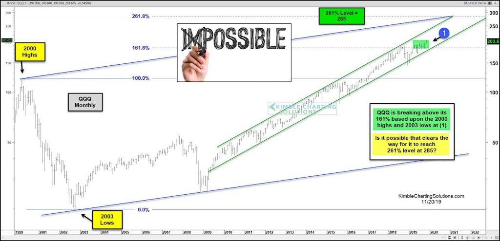 Best Etf For 2020.Nasdaq 100 Etf Eyeing 261 8 Fibonacci Price Target See It
