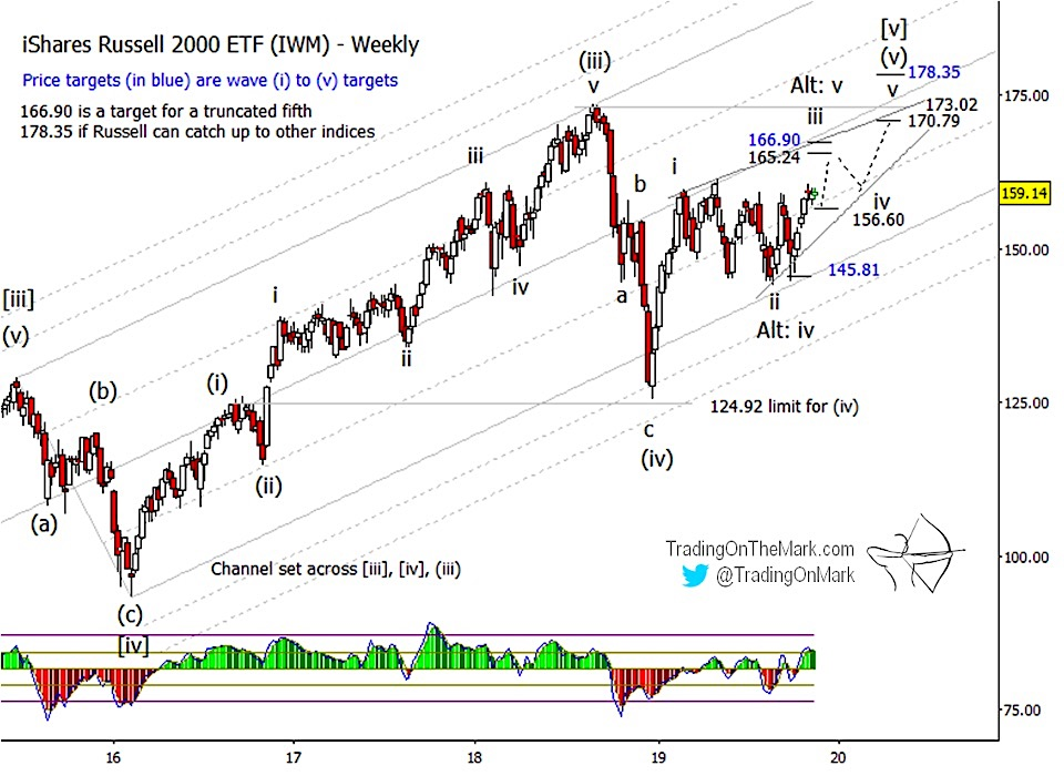 russell 2000 bullish price forecast elliott wave chart image november december year 2019