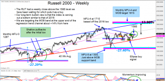 russell 2000 index breakout november price targets image investing