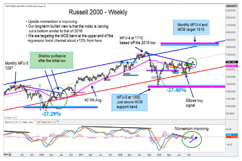 russell 2000 index stock market price targets year end investing news image
