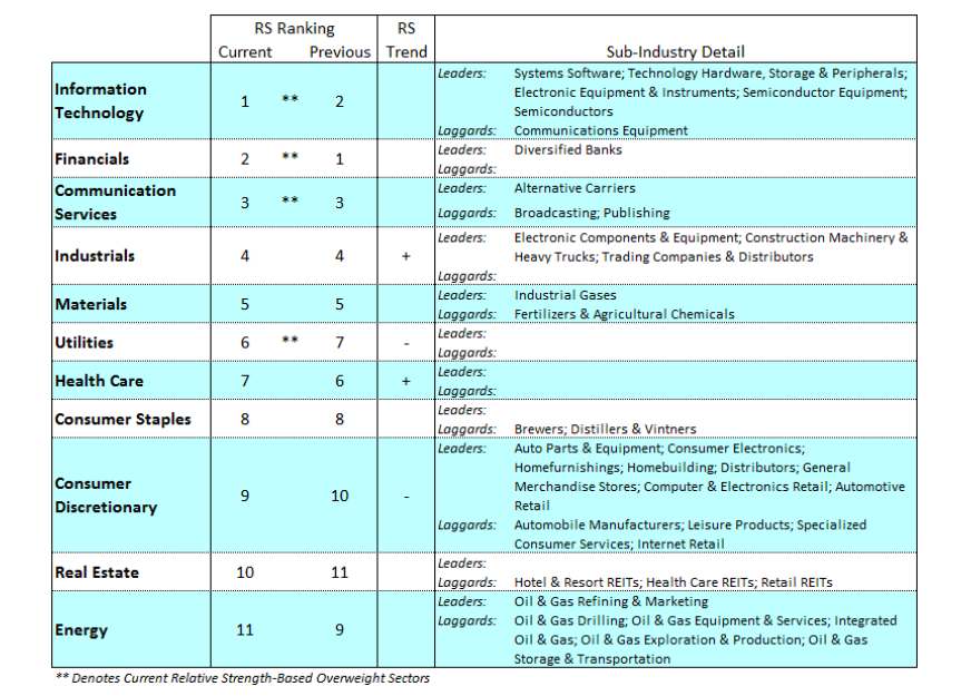 sectors ranking performance us equities market investing week november 18