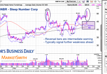 snbr sleep number corp stock price reversal chart analysis november