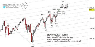 s&p 100 index oex stock market top peak warning elliott wave signal chart november