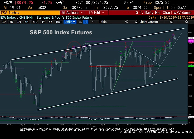 s&p 500 futures trading all time high rally image november 7