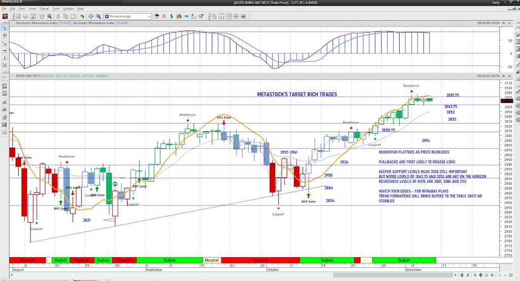 s&p 500 futures trading analysis intraday november 7 investing news image