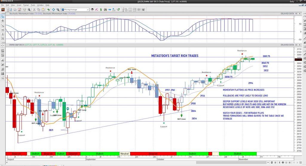 s&p 500 futures trading analysis intraday november 7 investing news image