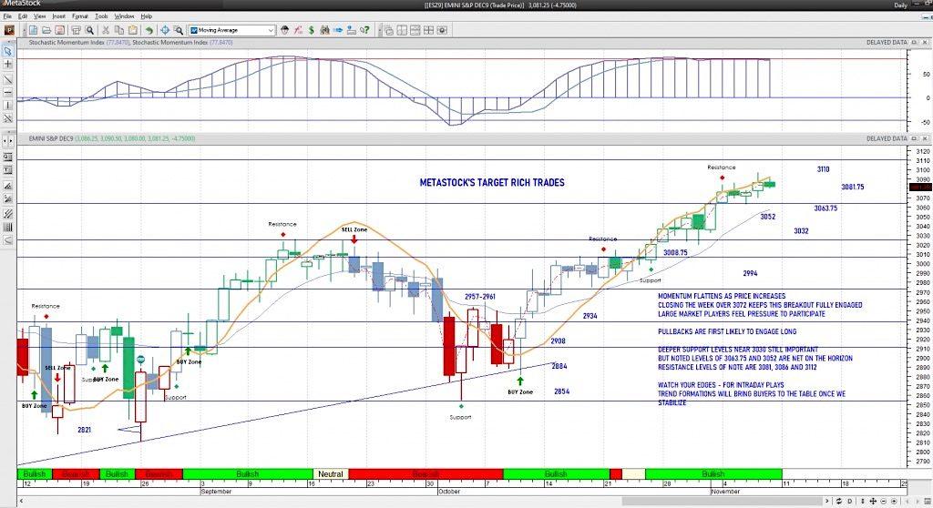 s&p 500 futures trading analysis november 8 stock market chart image