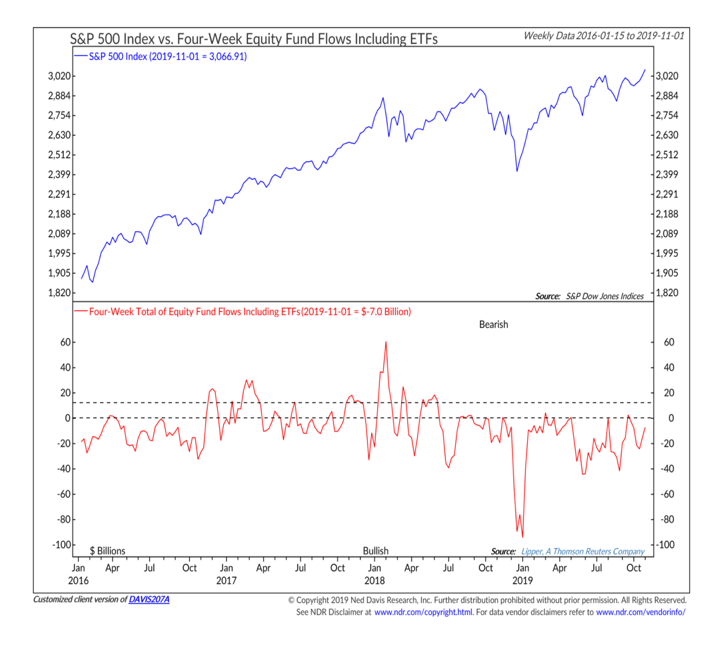 s&p 500 index equity fund flows chart week ending november 8 - ned davis research