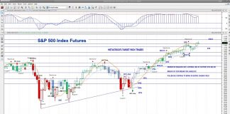 s&p 500 index futures intraday trading analysis traders price action - 26 november 2019
