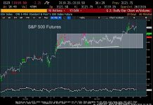 s&p 500 index futures price targets analysis november 19 investing image