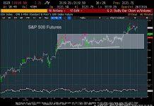 s&p 500 index futures price targets analysis november 19 investing image