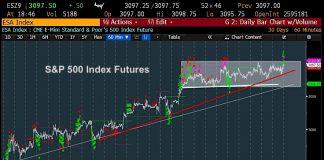 s&p 500 index futures trading analysis forecast november 15 image