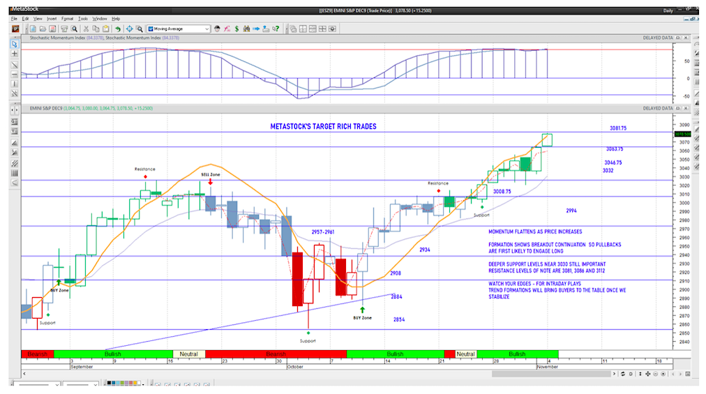 s&p 500 index futures trading intraday analysis - november 4 image