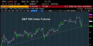 s&p 500 index futures trading peak top 3080 chart image november