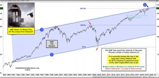 s&p 500 index long term price resistance channel breakout test investing chart november