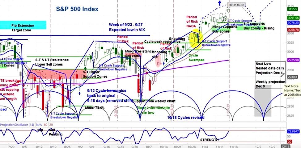 s&p 500 index volatility this week november 18 stock market image