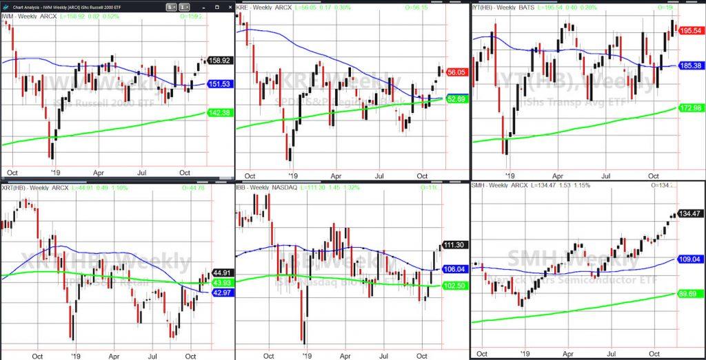 stock market etfs investing best performance update november analysis
